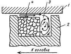 Схема плавления пробки материала в зоне II в межвитковом сечении шнека