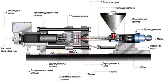 Термопластоавтомат